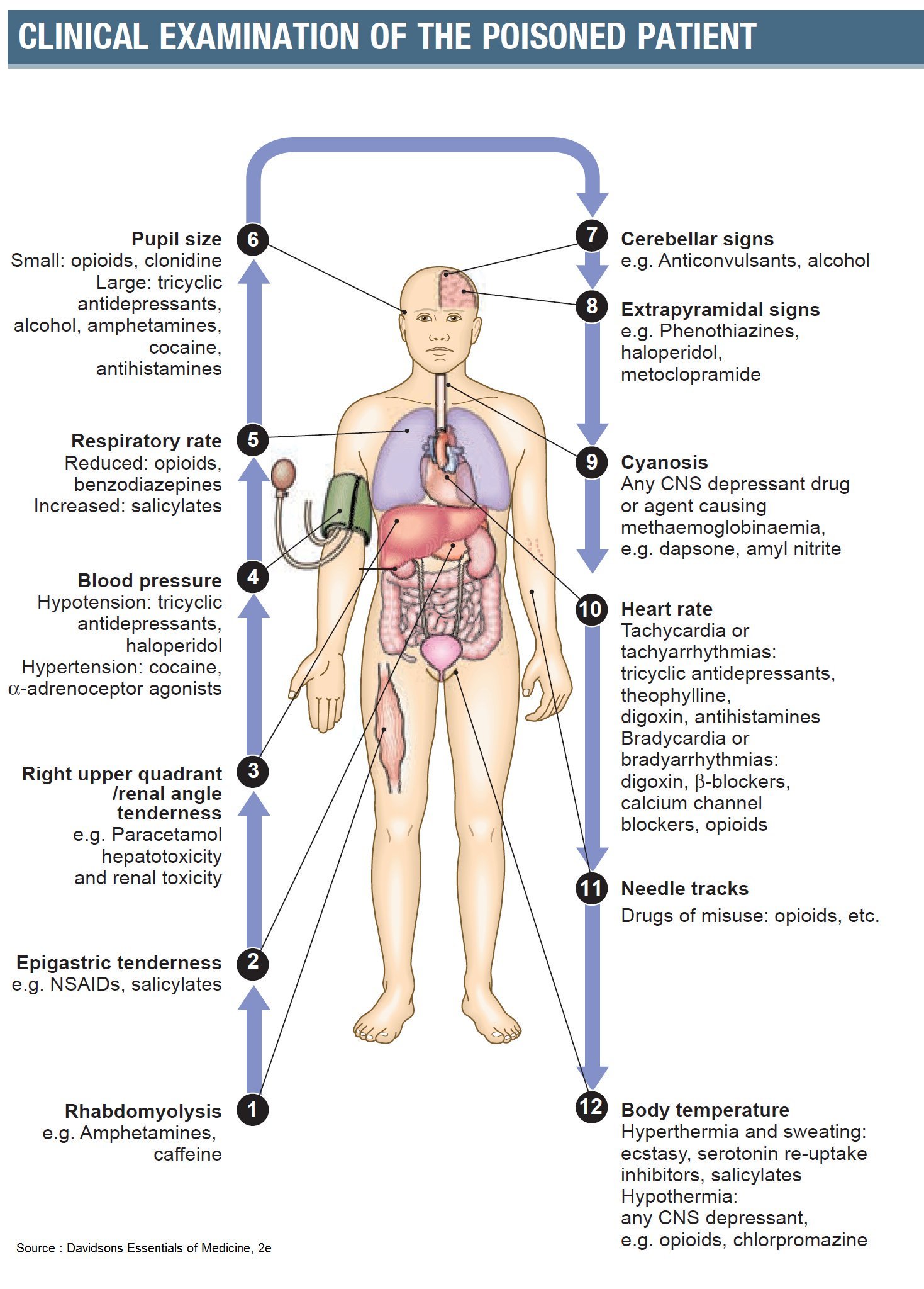 Clinical Examination of the Poisoned Patient