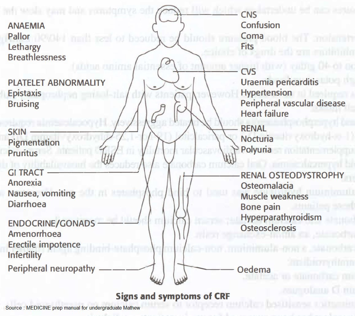 Signs And Symptoms Of Chronic Kidney Failure Ckd Signs Grepmed