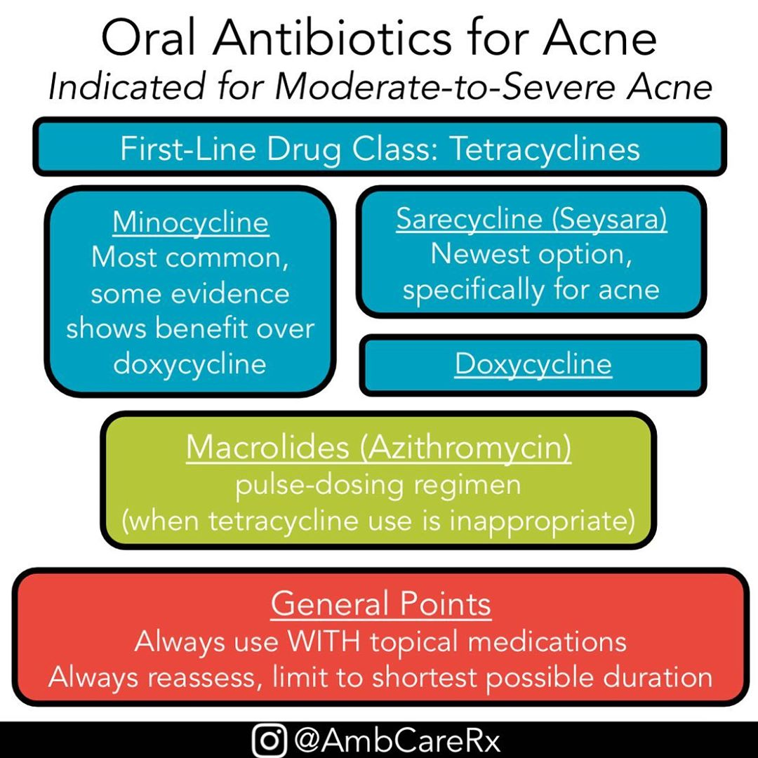 Oral Antibiotics For Acne Indicated For Moderate To Severe Acne First Line Drug Class