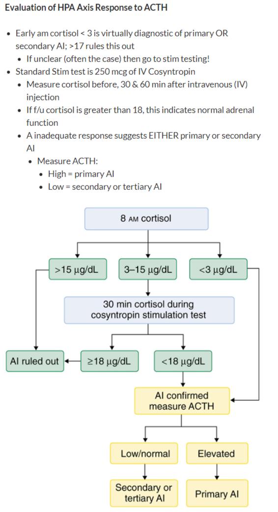 Adrenal Insufficiency Diagnosis Algorithm Evaluation Grepmed