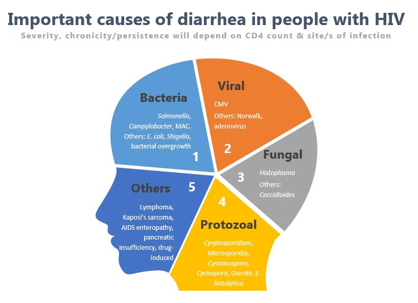 giardia diarrhea hiv