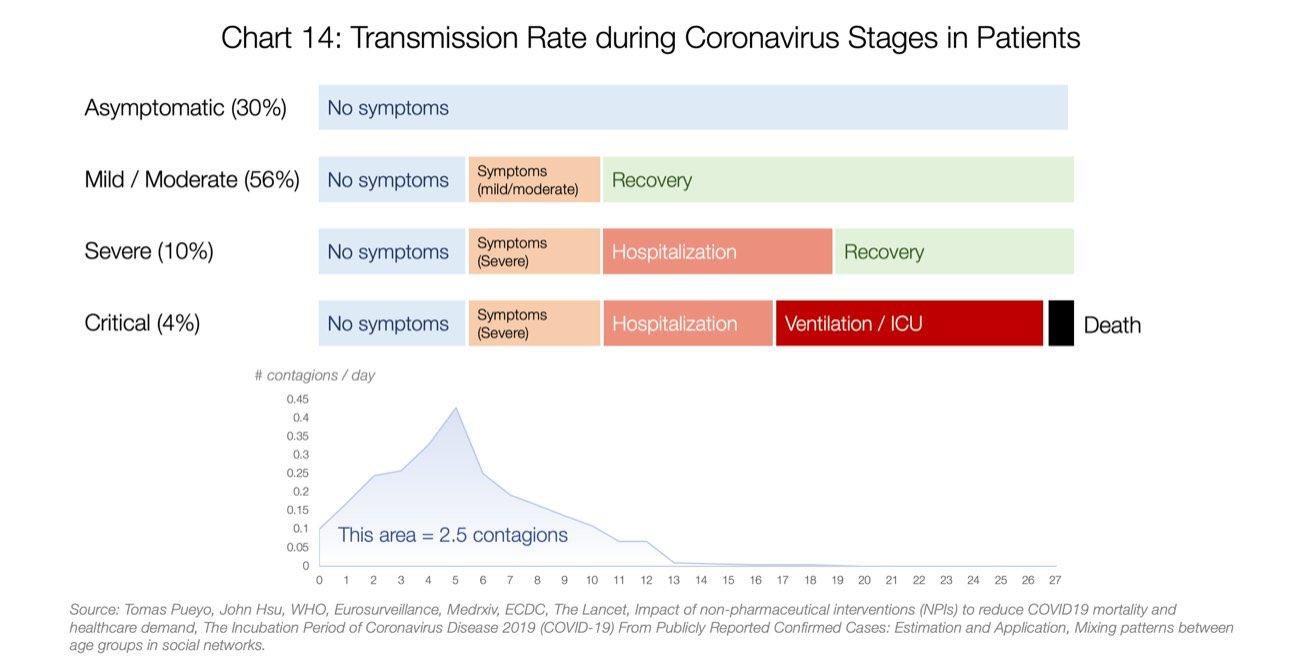 #covid #covid19 #coronavirus #sarscov2 #diagnosis