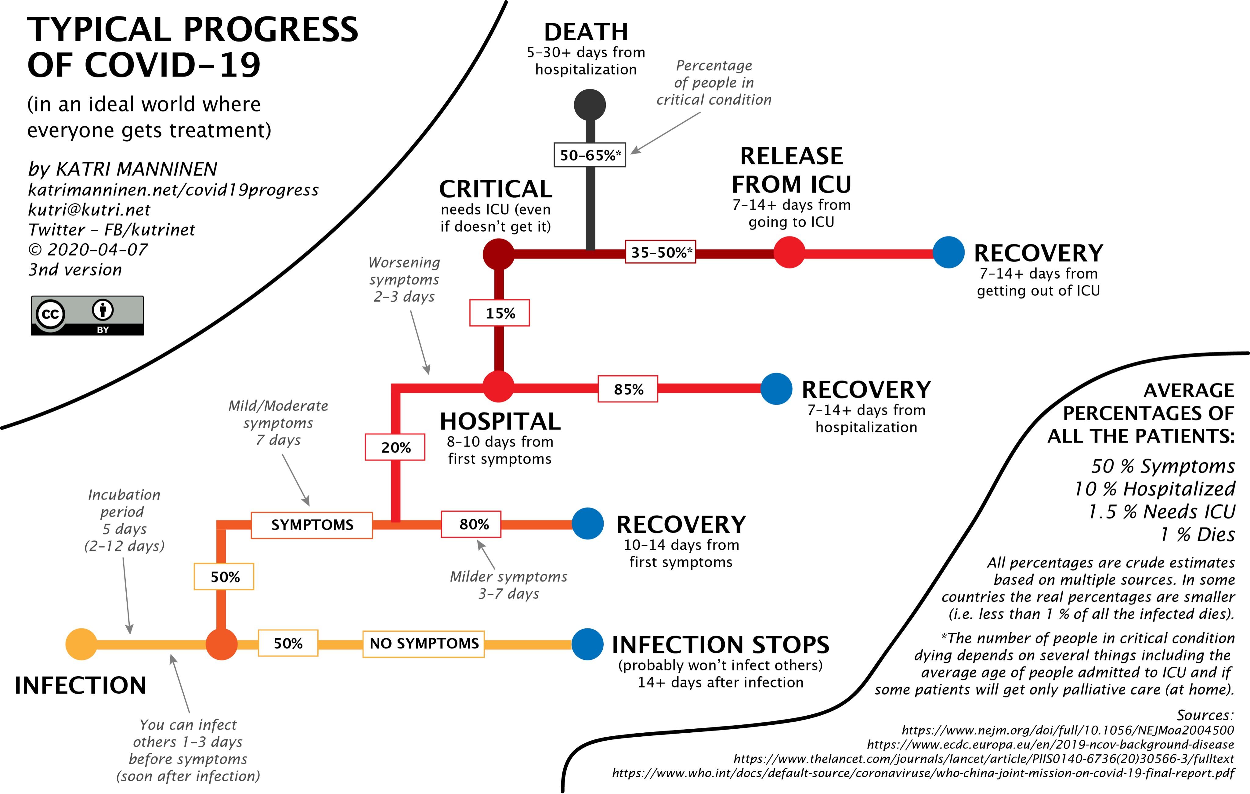 Typical Progress of COVID-19  Katri Manninen @kutrinet  #Progression #Timeline #COVID19 #SARSCOV2 #Coronavirus #Tree