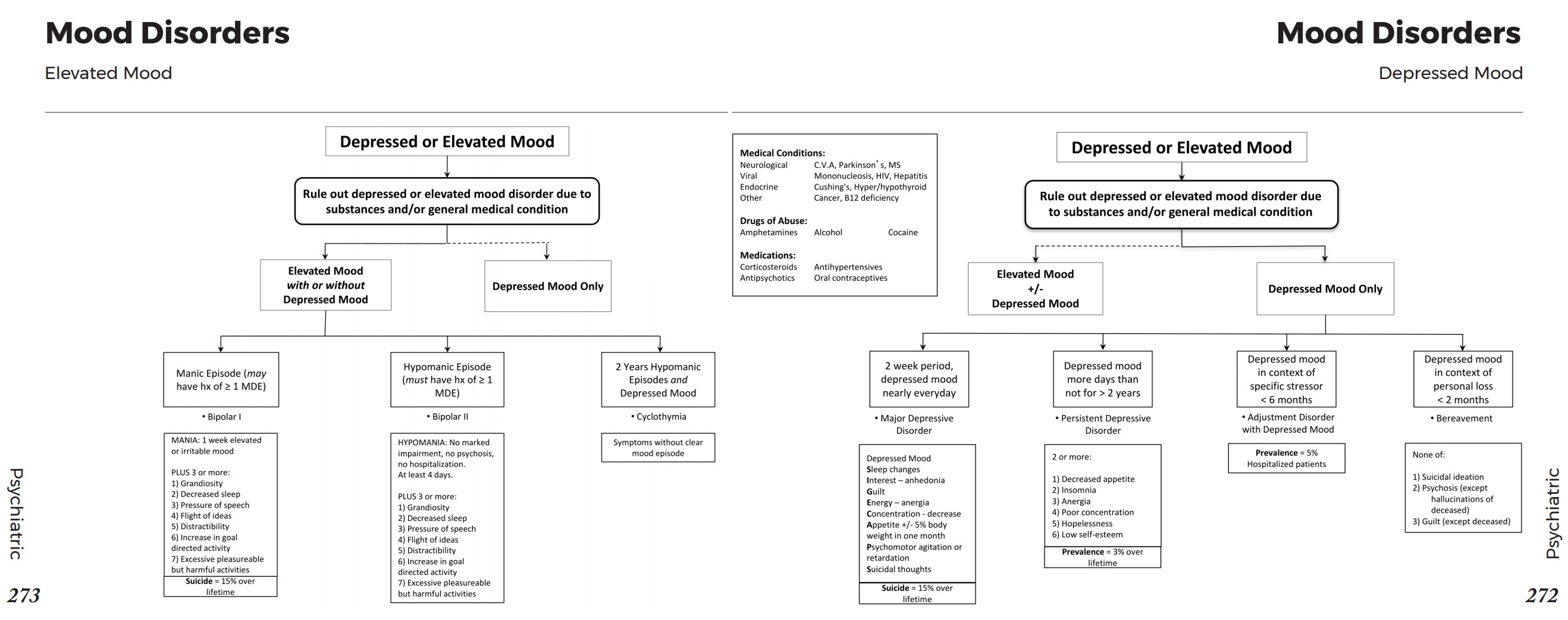 Mood Disorders Depressed Or Elevated Moods Differential Diagnosis Algorithm Major Depressive
