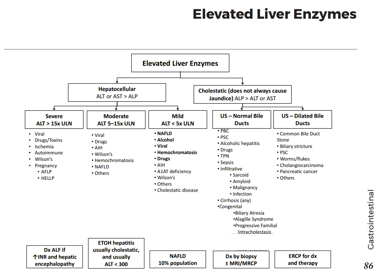 Elevated Liver Enzymes Differential Diagnosis Algorithm Severe Alt 15x Uln