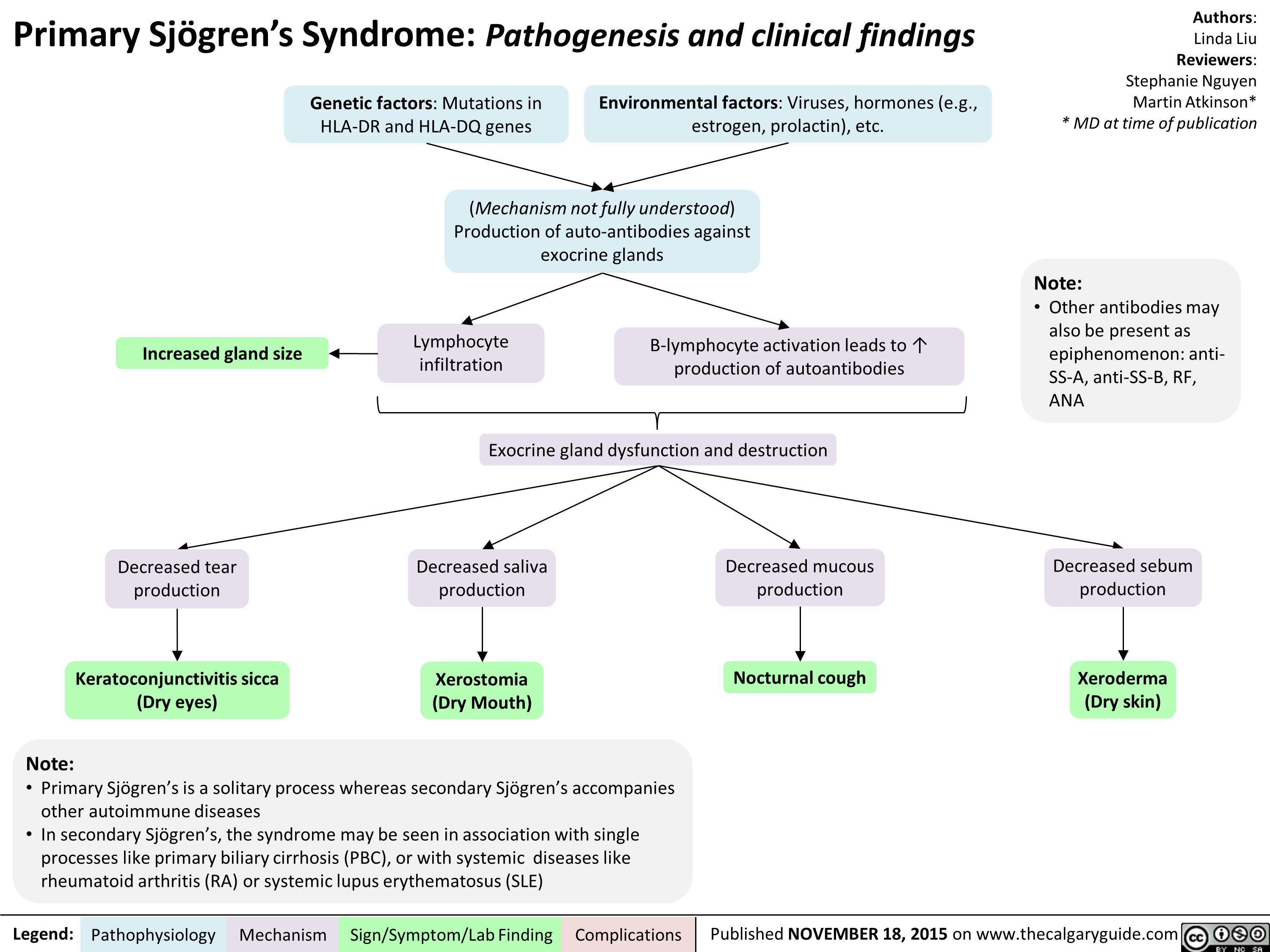 Primary Sjogren S Syndrome Pathogenesis And Clinical Findings Primary Sjogren S Is A Solitary