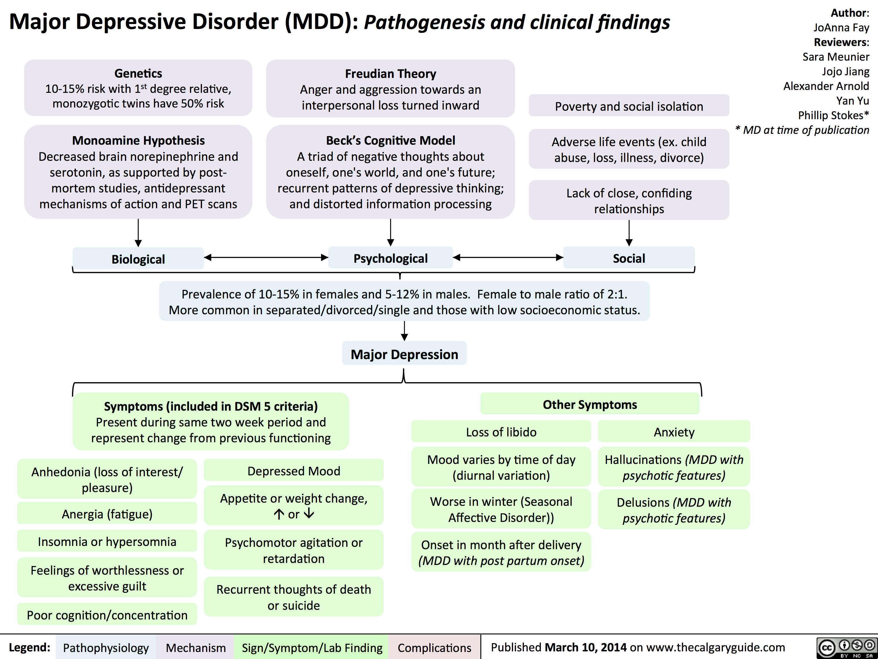 Major Depressive Disorder (MDD): Pathogenesis and Clinical ...