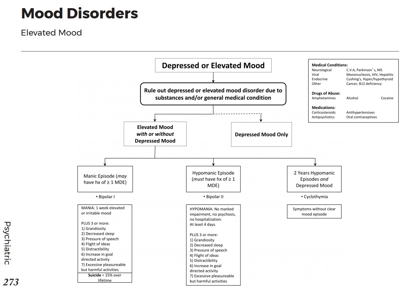 Bipolar And Mania Causes Of Elevated Mood Disorders Differential Diagnosis