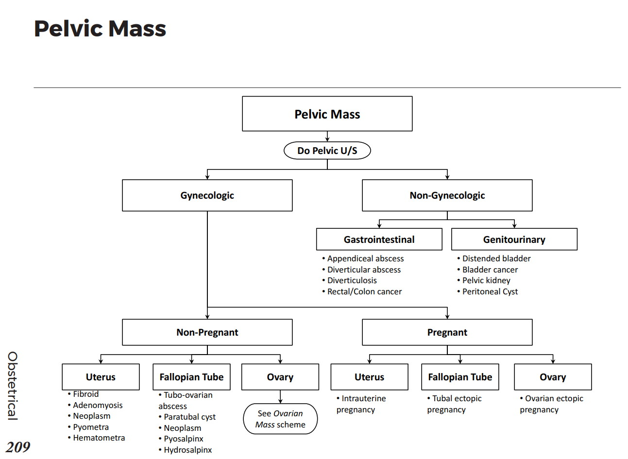 Causes Of Pelvic Mass Differential Diagnosis Algorithm Gastrointestinal Appendiceal Abscess