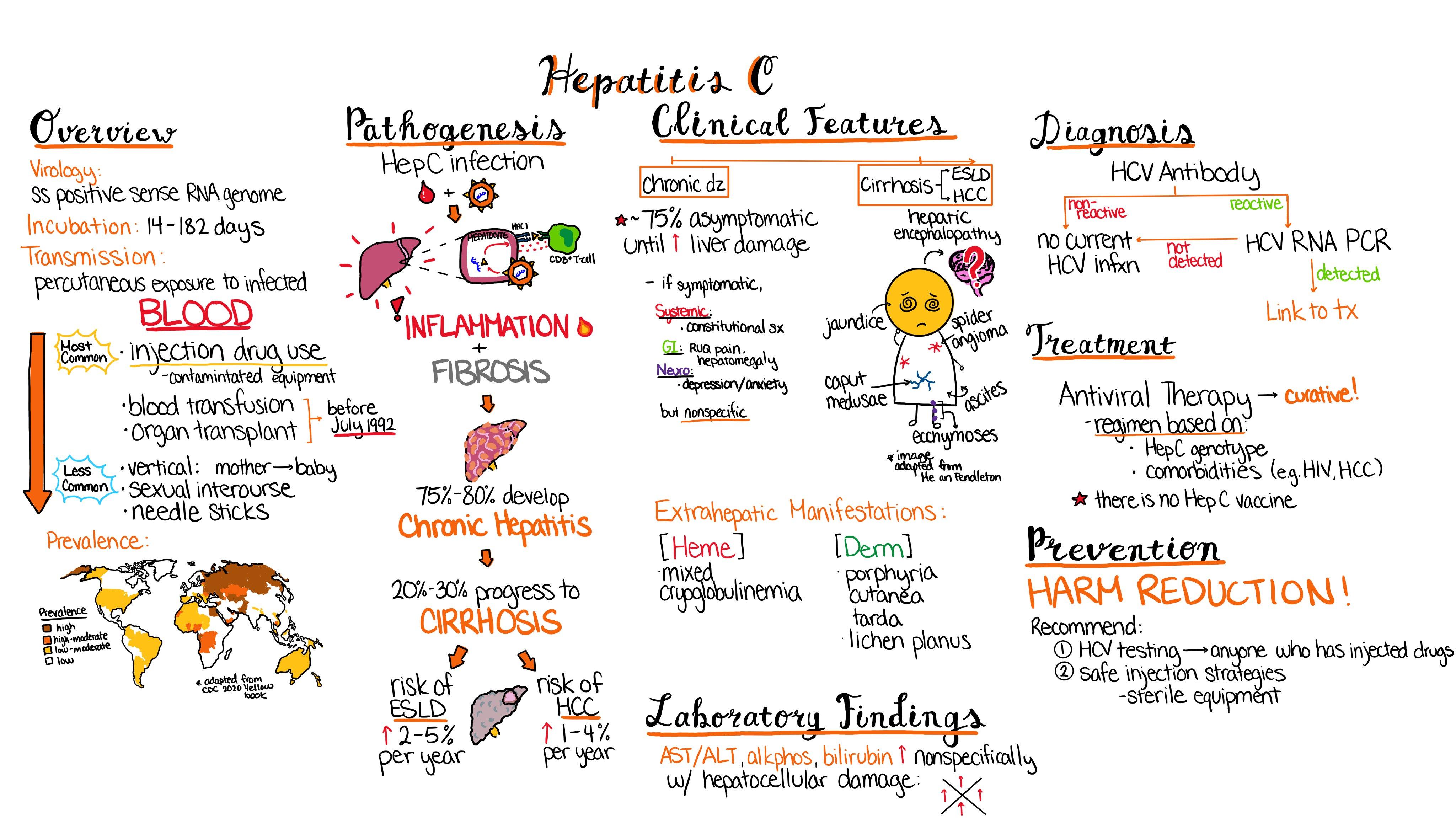 a hepatitis C s a pikkelysmr kezelsre