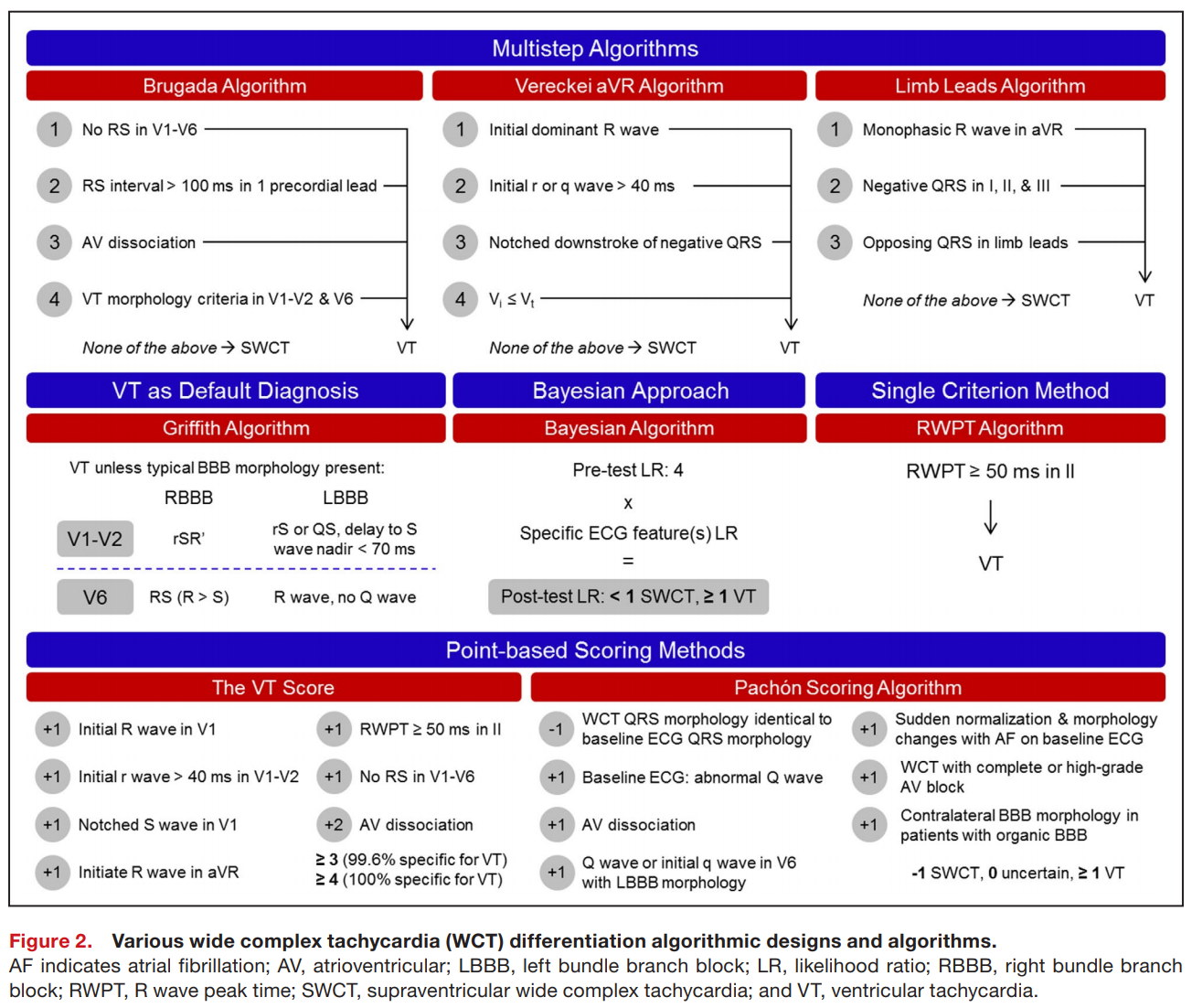 Various wide complex tachycardia (WCT) differentiation algorithmic designs and algorithms.