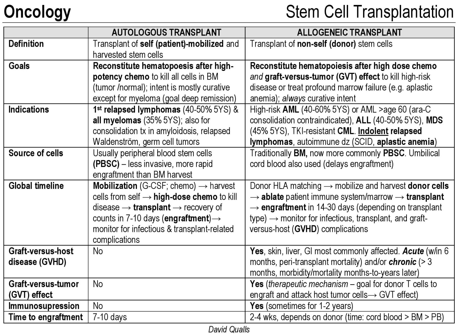 Autologous Vs Allogeneic Stem Cell Transplantation Autologous Transplant Transplant Of Self