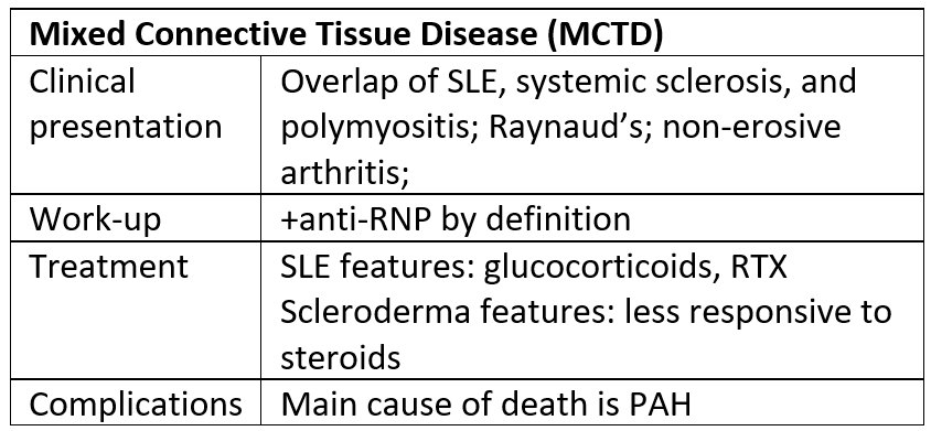 Mixed Connective Tissue Disease (MCTD) - Diagnosis and Management Summary •  Clinical