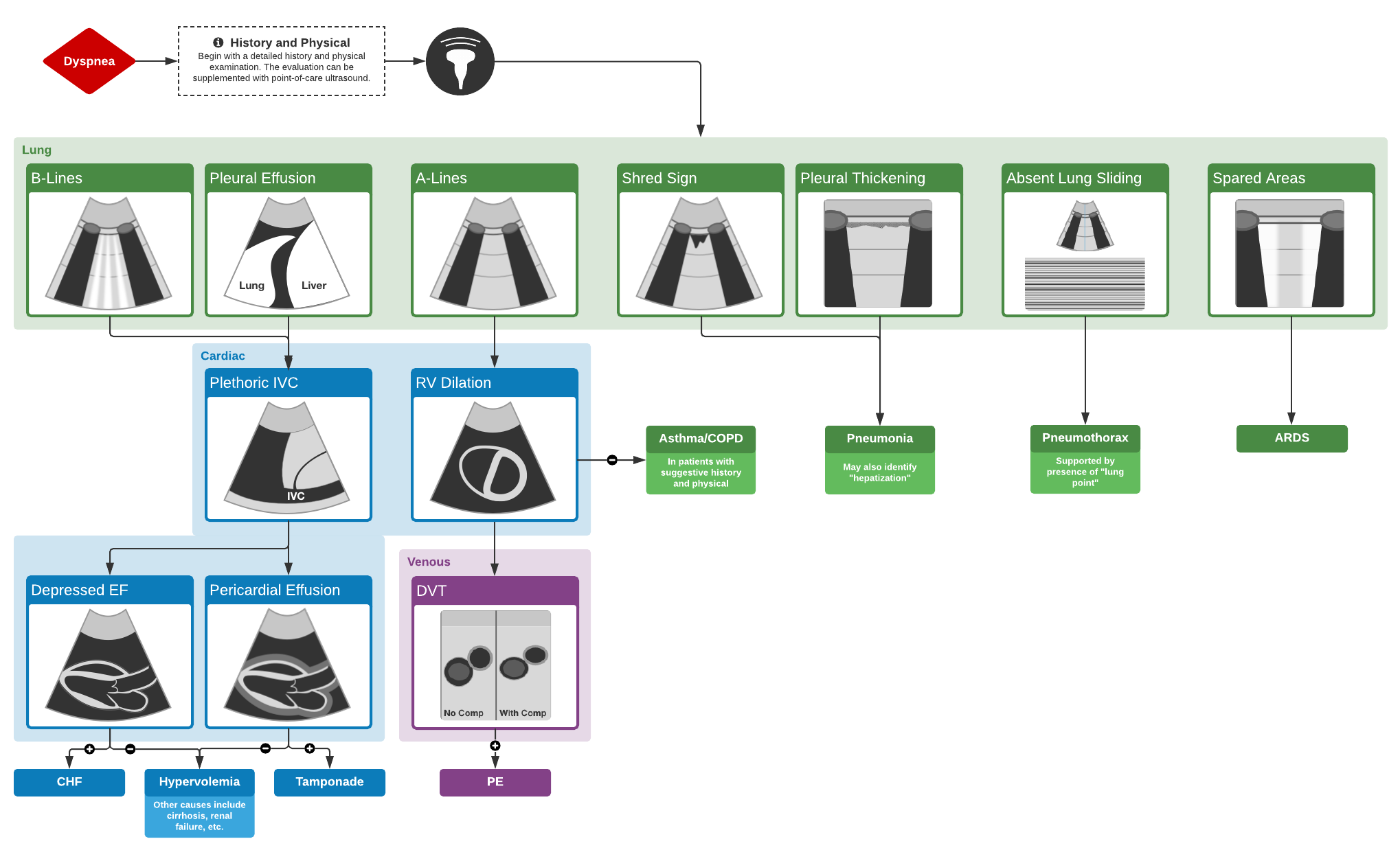 POCUS Lung Algorithm for the Use of Ultrasound in the Evaluation of Dyspnea   #Diagnosis #Management #CriticalCare